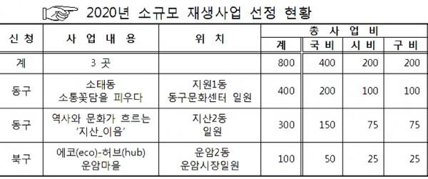 2020소규모 재생사업 선정 현황-.jpg